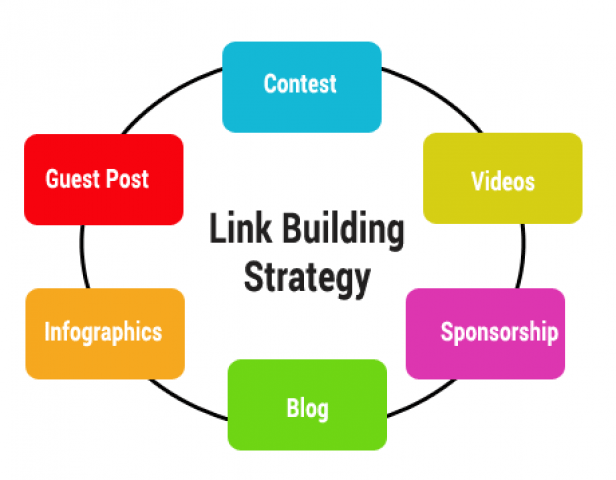 link building Services in Noida